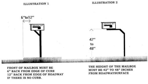 A diagram illustrating the proper installation of a mailbox post.